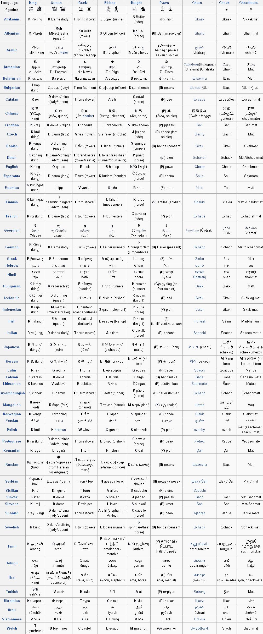 Le jeu d'échecs en toutes langues